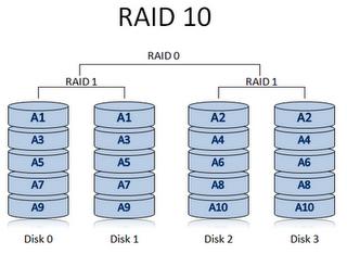 b RAID10